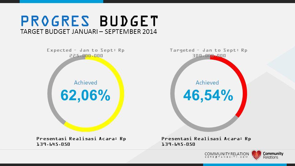 PROGRES BUDGET 62,06% 46,54% TARGET BUDGET JANUARI – SEPTEMBER 2014