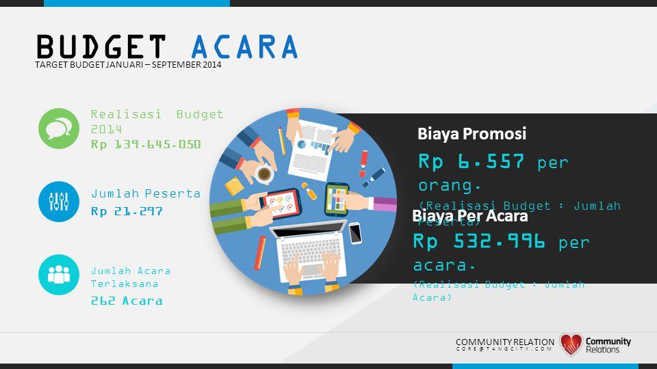 BUDGET ACARA Rp 6.557 per orang. Rp 532.996 per acara. Biaya Promosi