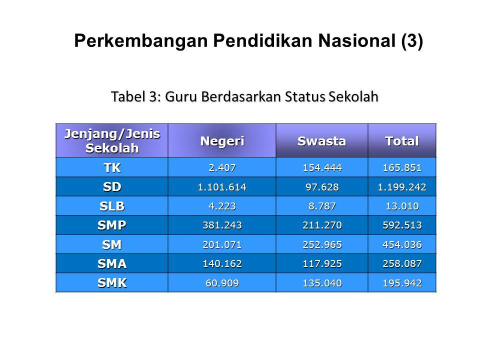 Perkembangan Pendidikan Nasional (3)