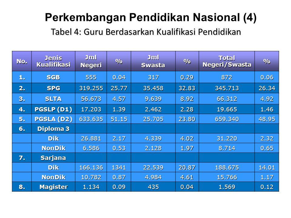Perkembangan Pendidikan Nasional (4)