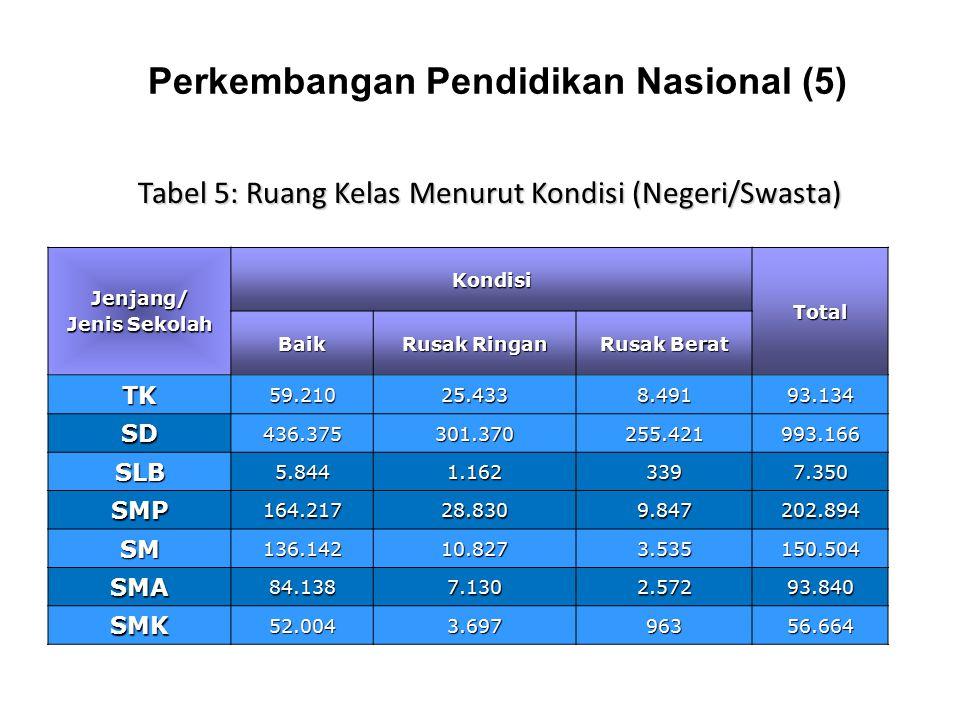 Perkembangan Pendidikan Nasional (5)