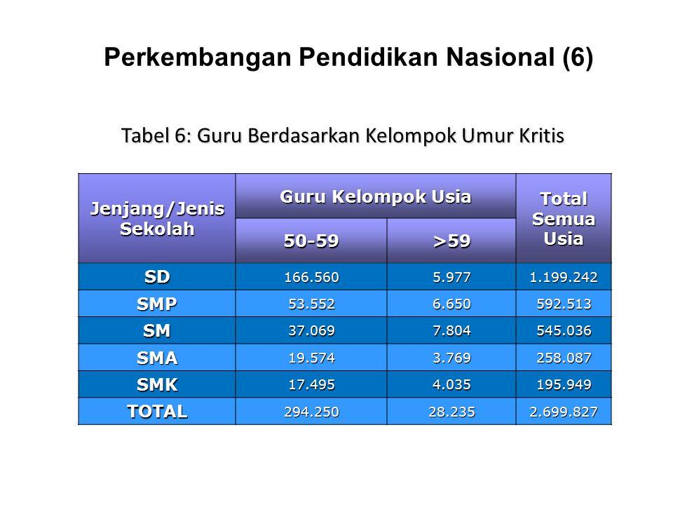 Perkembangan Pendidikan Nasional (6)