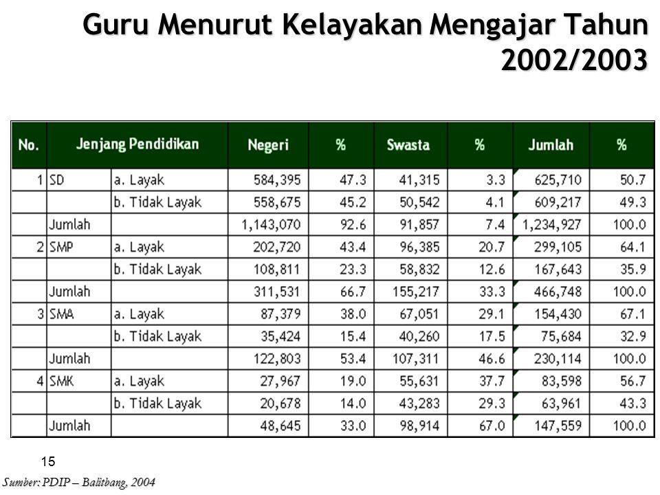 Guru Menurut Kelayakan Mengajar Tahun 2002/2003