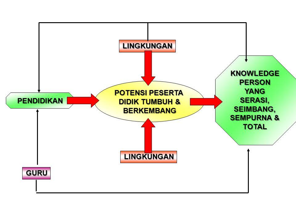 KNOWLEDGE PERSON YANG SERASI, SEIMBANG, SEMPURNA & TOTAL