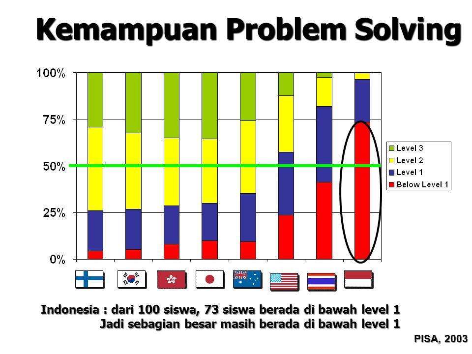 Kemampuan Problem Solving