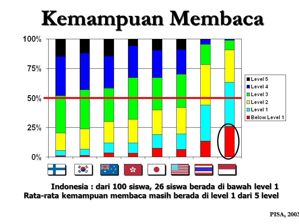 Kemampuan Membaca Indonesia : dari 100 siswa, 26 siswa berada di bawah level 1. Rata-rata kemampuan membaca masih berada di level 1 dari 5 level.