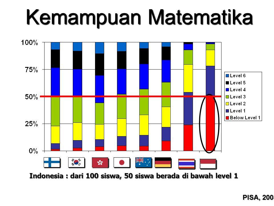 Kemampuan Matematika Indonesia : dari 100 siswa, 50 siswa berada di bawah level 1 PISA, 2003