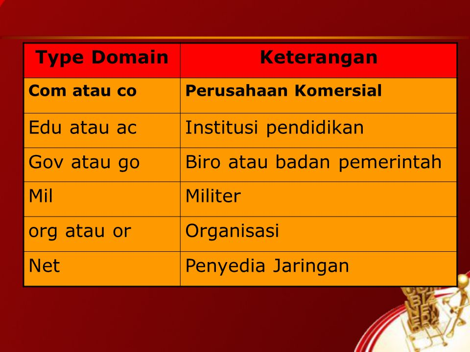 Type Domain Keterangan