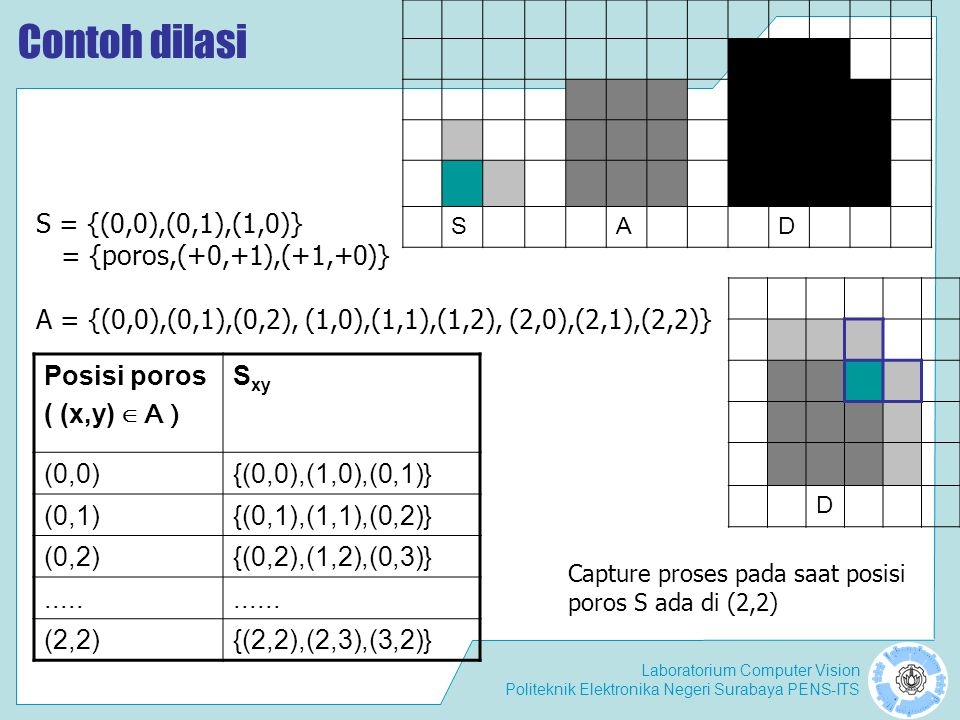 Contoh dilasi S = {(0,0),(0,1),(1,0)} = {poros,(+0,+1),(+1,+0)}