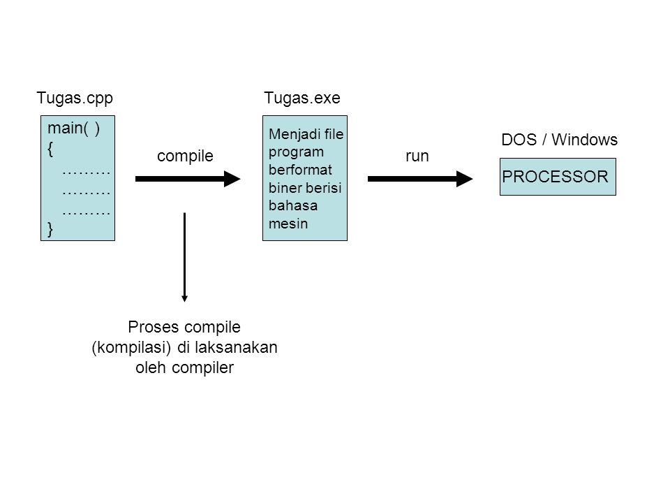 Proses compile (kompilasi) di laksanakan oleh compiler