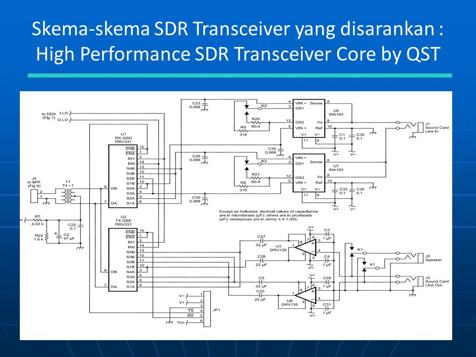 Skema-skema SDR Transceiver yang disarankan : High Performance SDR Transceiver Core by QST