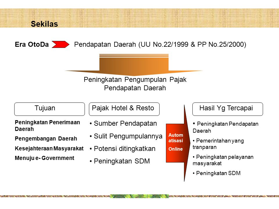 Peningkatan Pengumpulan Pajak Pendapatan Daerah