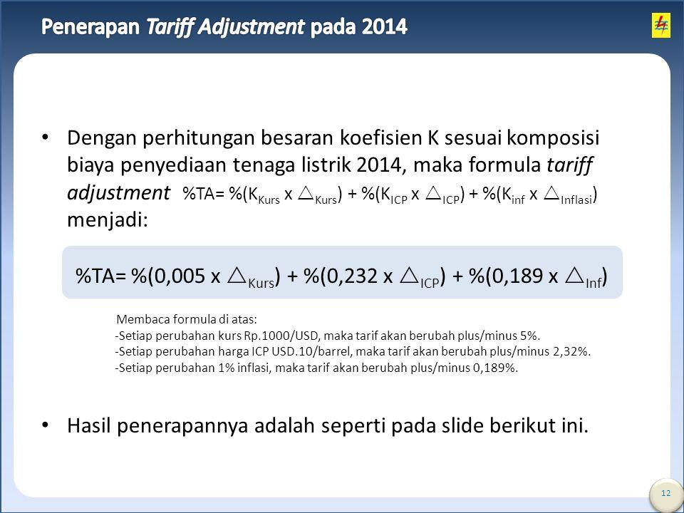 Penerapan Tariff Adjustment pada 2014