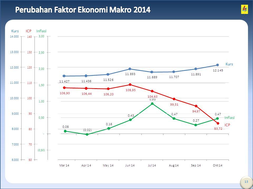 Perubahan Faktor Ekonomi Makro 2014
