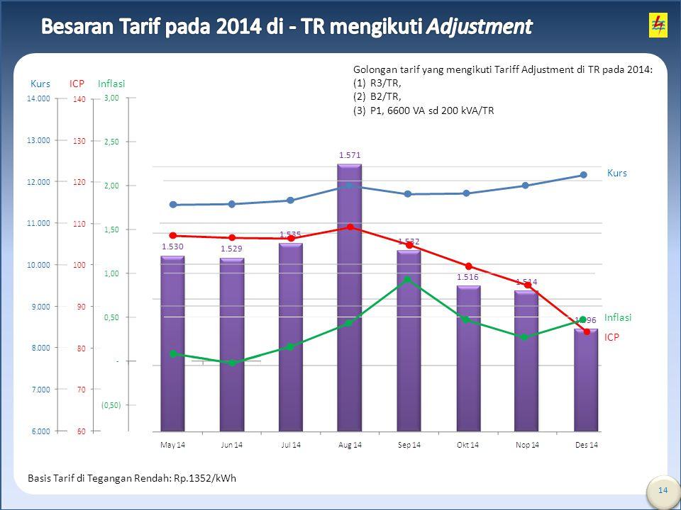 Besaran Tarif pada 2014 di - TR mengikuti Adjustment