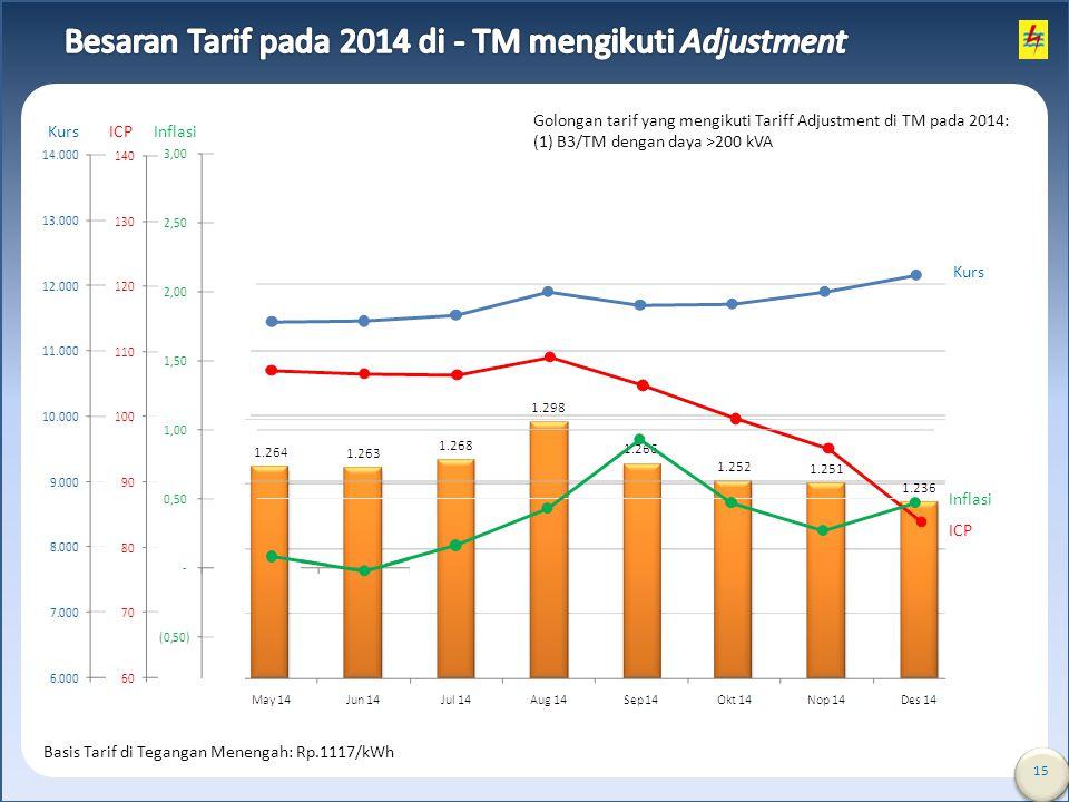 Besaran Tarif pada 2014 di - TM mengikuti Adjustment