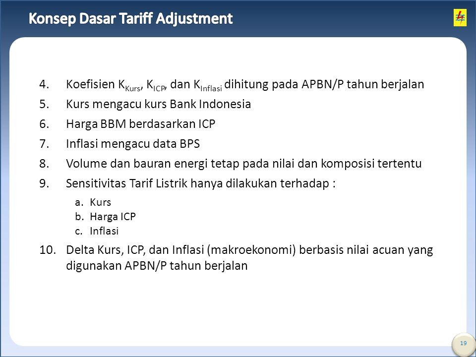 Konsep Dasar Tariff Adjustment