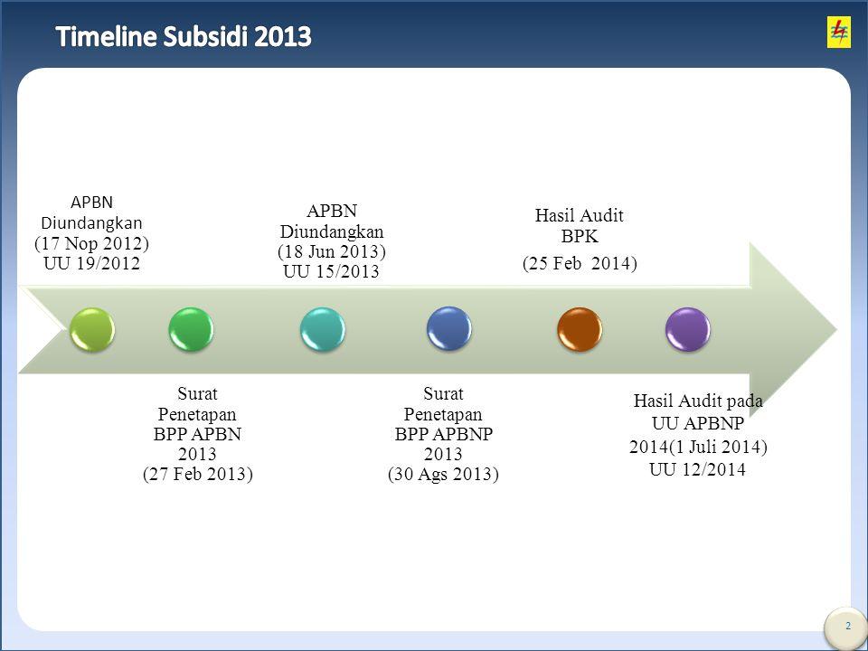 Timeline Subsidi 2013 APBN Diundangkan (17 Nop 2012) UU 19/2012