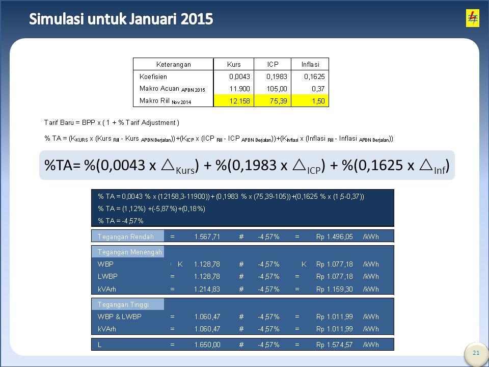 Simulasi untuk Januari 2015