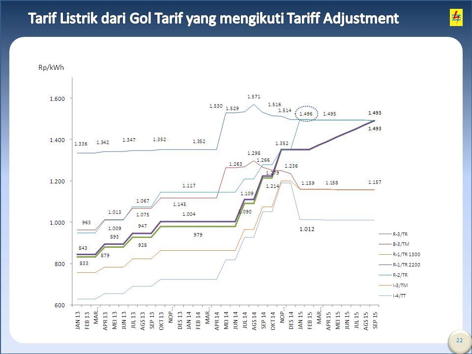Tarif Listrik dari Gol Tarif yang mengikuti Tariff Adjustment