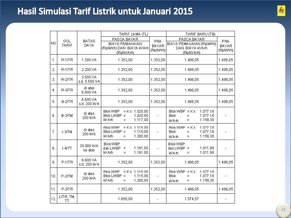 Hasil Simulasi Tarif Listrik untuk Januari 2015