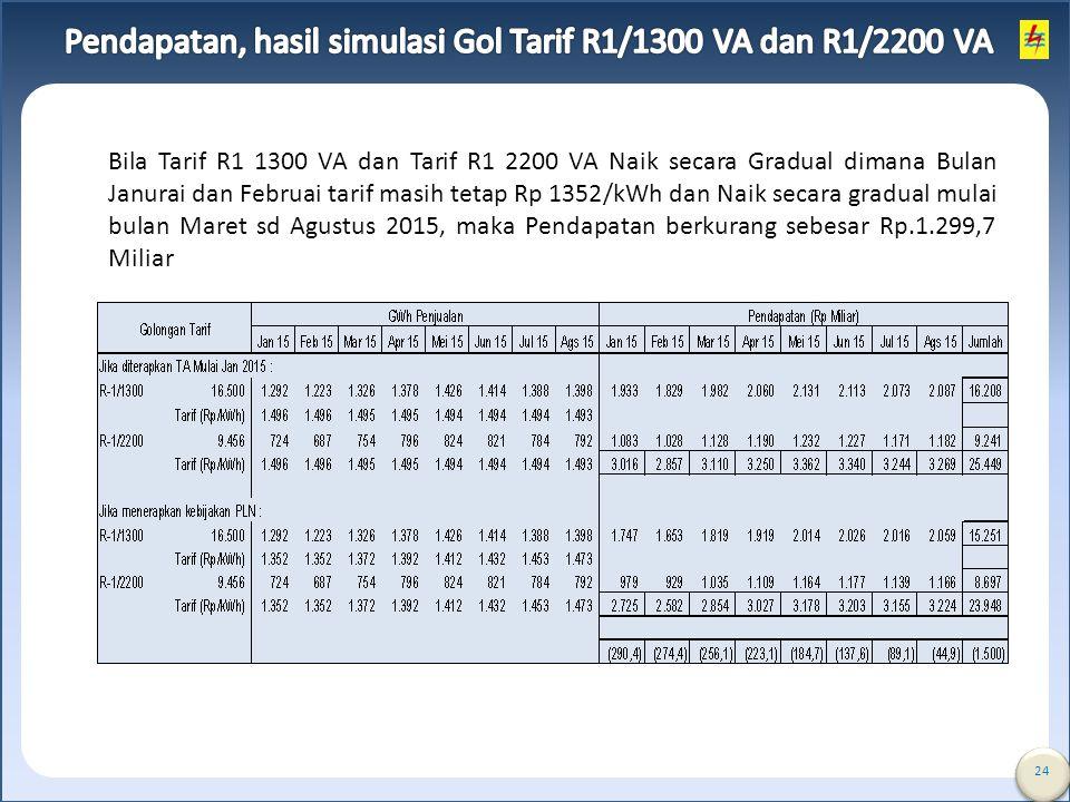 Pendapatan, hasil simulasi Gol Tarif R1/1300 VA dan R1/2200 VA