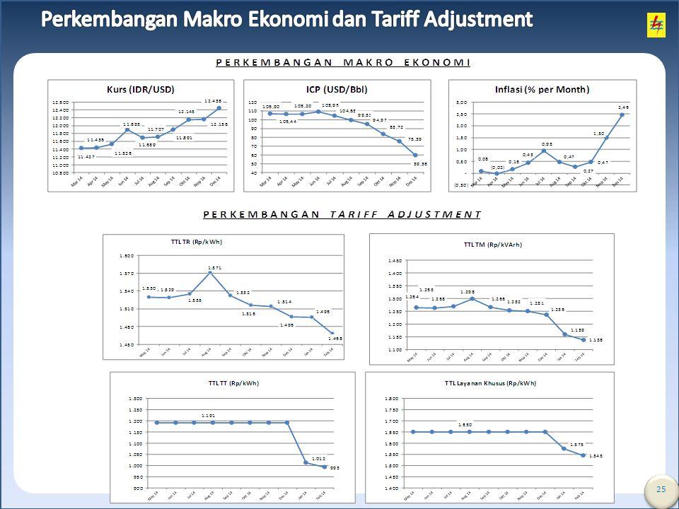 Perkembangan Makro Ekonomi dan Tariff Adjustment