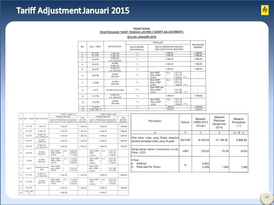 Tariff Adjustment Januari 2015