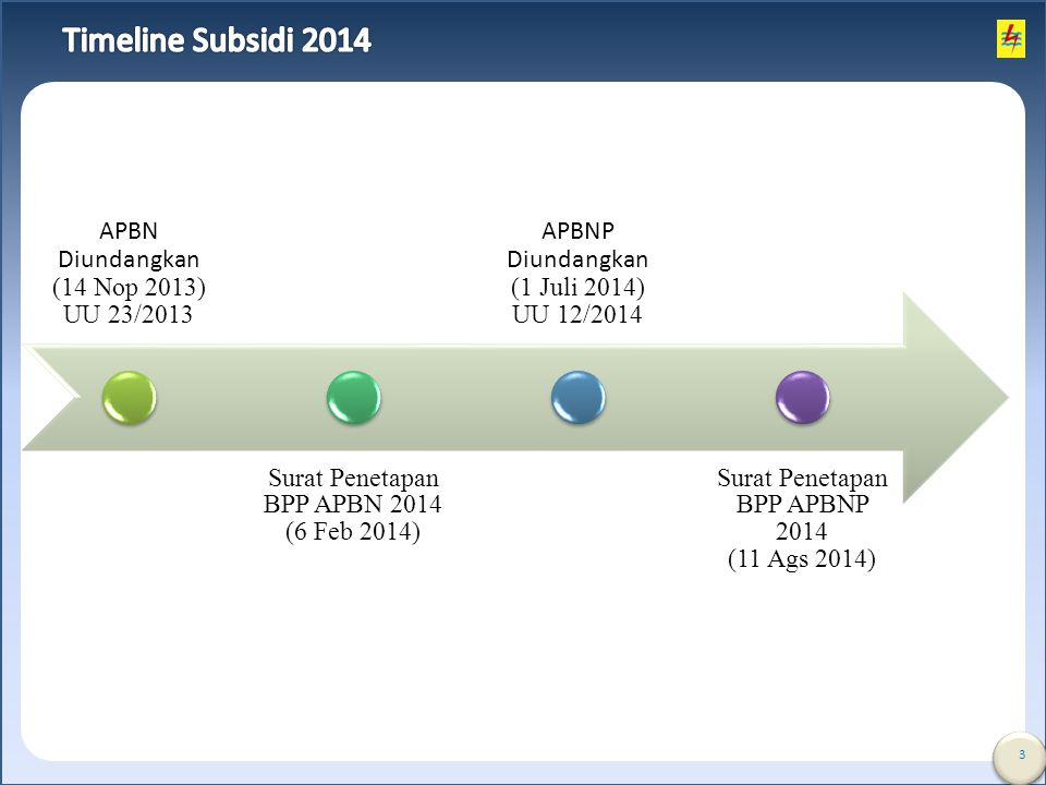 Timeline Subsidi 2014 APBN Diundangkan (14 Nop 2013) UU 23/2013