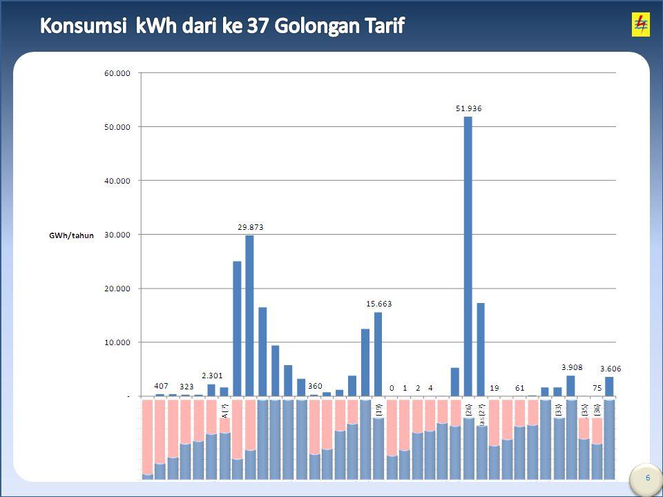 Konsumsi kWh dari ke 37 Golongan Tarif