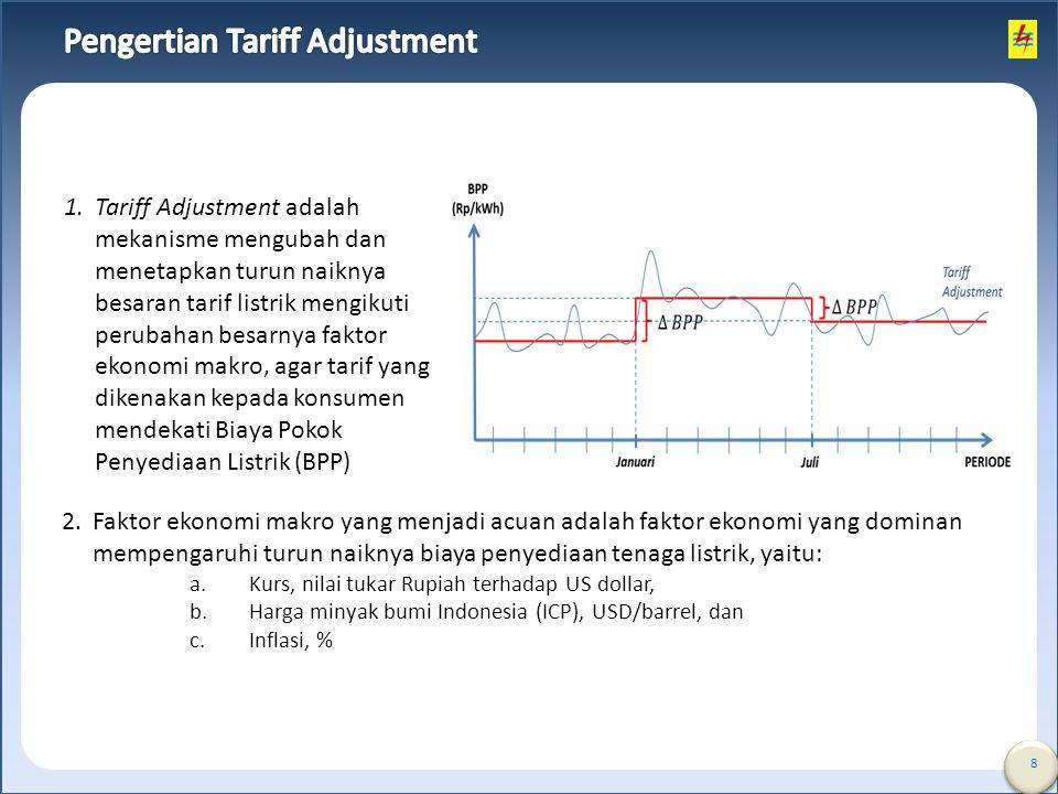 Pengertian Tariff Adjustment