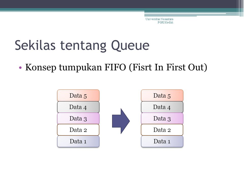 Sekilas tentang Queue Konsep tumpukan FIFO (Fisrt In First Out) Data 5