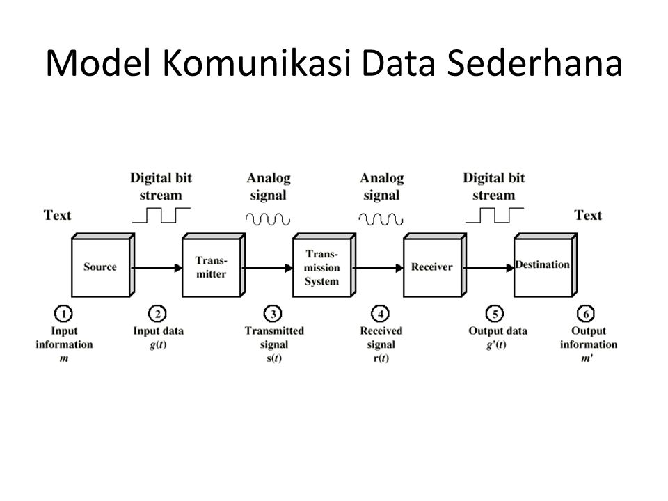 Model Komunikasi Data Sederhana
