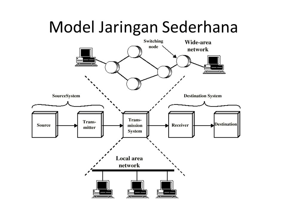 Model Jaringan Sederhana