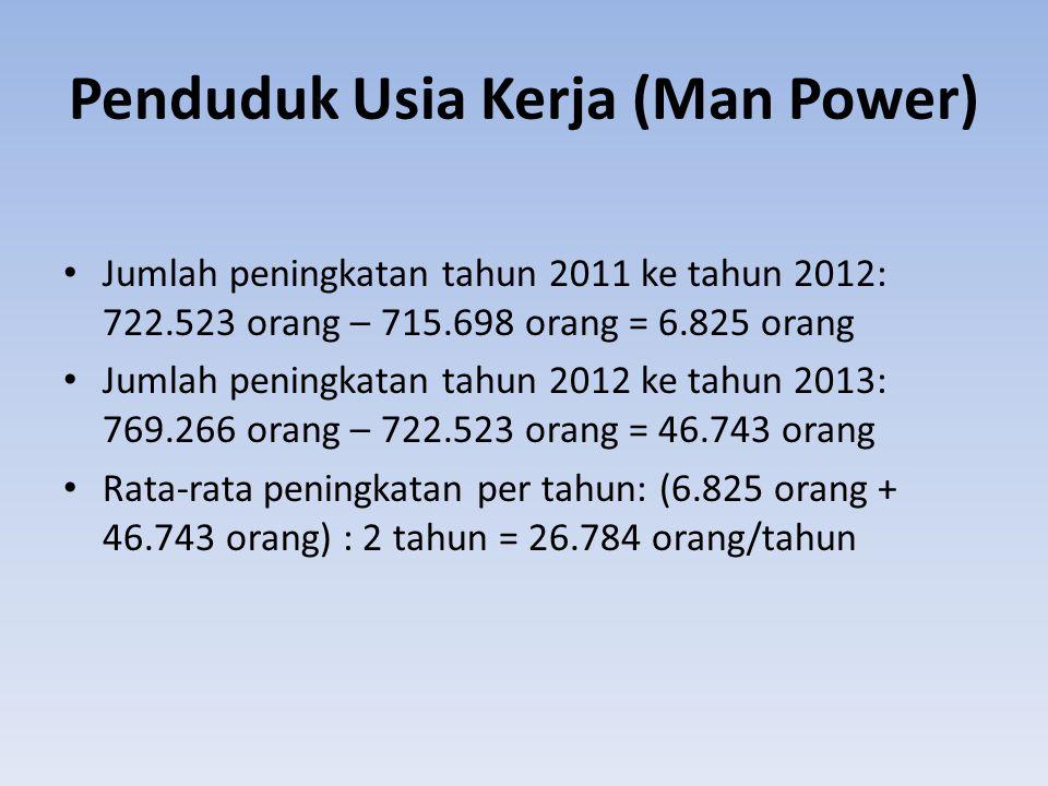 Penduduk Usia Kerja (Man Power)