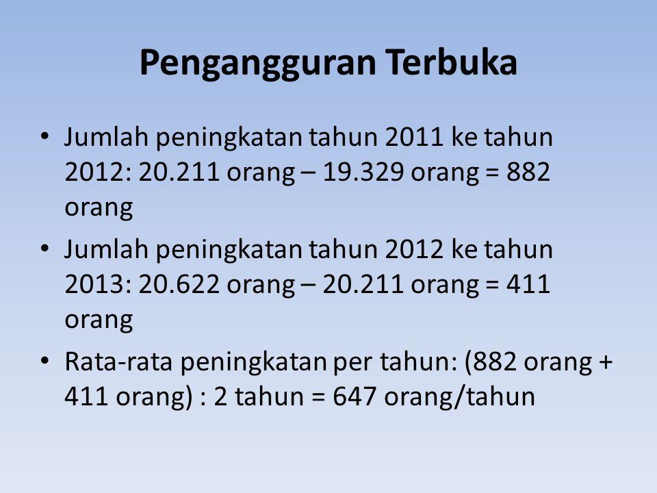 Pengangguran Terbuka Jumlah peningkatan tahun 2011 ke tahun 2012: 20.211 orang – 19.329 orang = 882 orang.