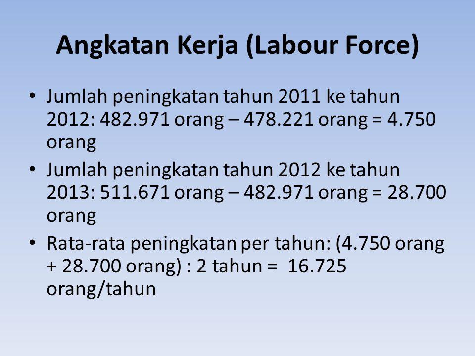 Angkatan Kerja (Labour Force)