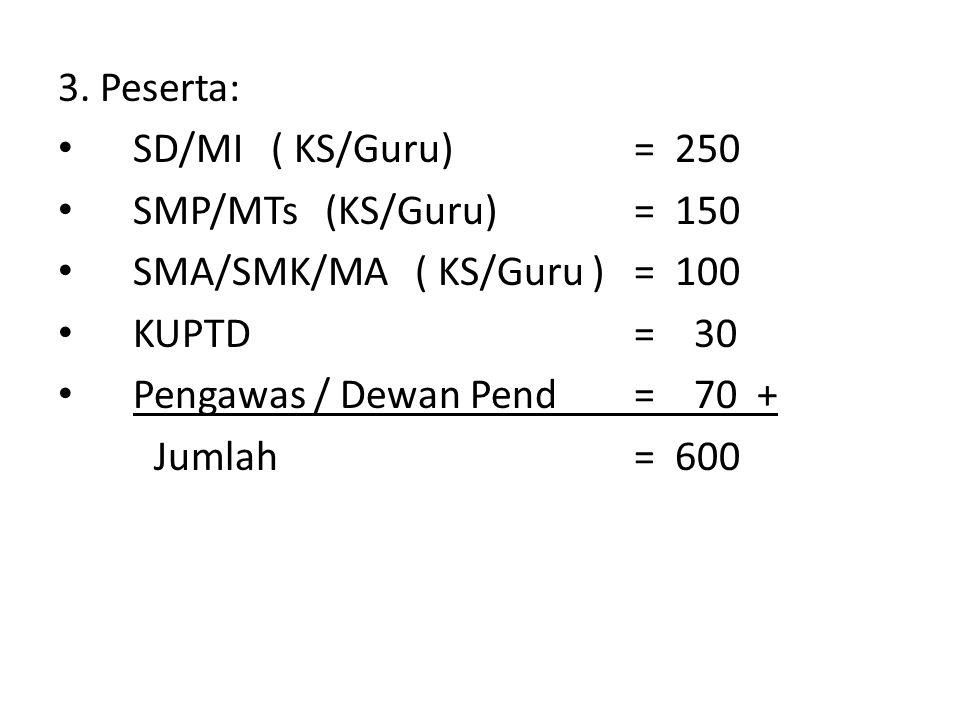 3. Peserta: SD/MI ( KS/Guru) = 250. SMP/MTs (KS/Guru) = 150. SMA/SMK/MA ( KS/Guru ) = 100.