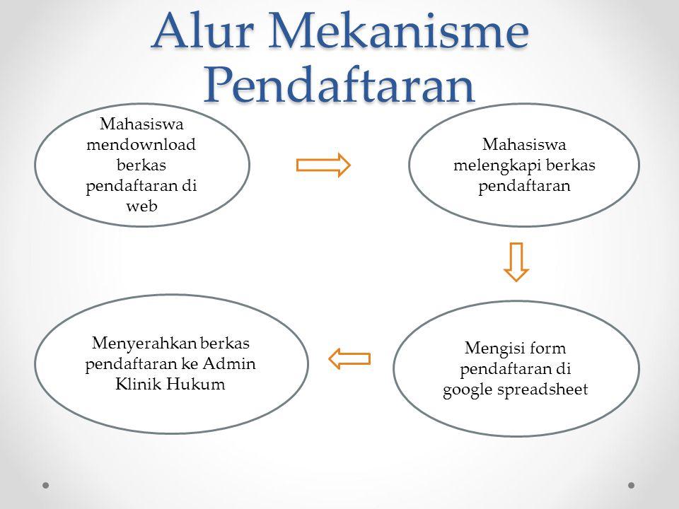 Alur Mekanisme Pendaftaran