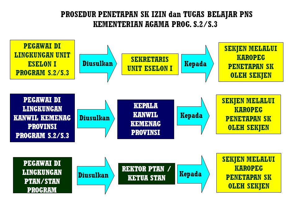 PROSEDUR PENETAPAN SK IZIN dan TUGAS BELAJAR PNS KEMENTERIAN AGAMA PROG. S.2/S.3
