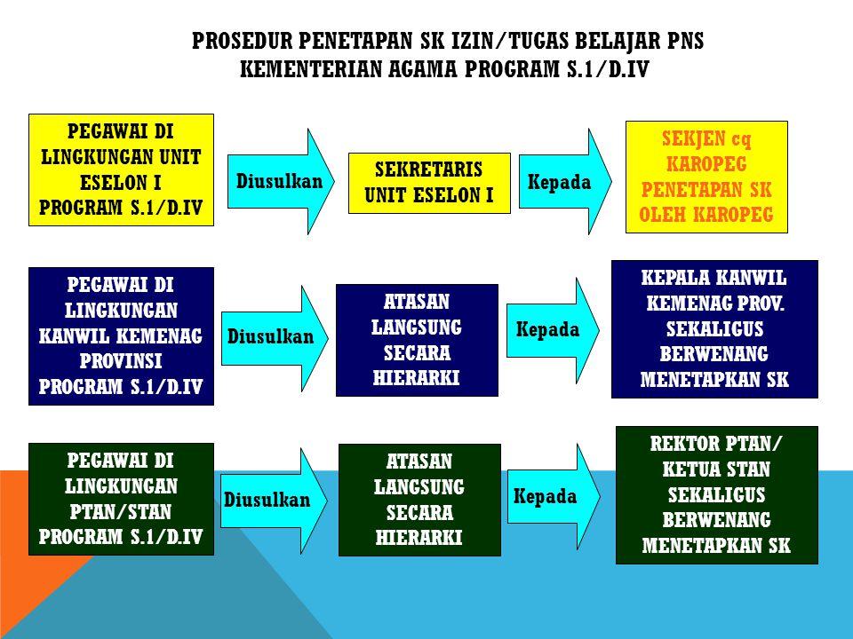 PROSEDUR PENETAPAN SK IZIN/TUGAS BELAJAR PNS KEMENTERIAN AGAMA PROGRAM S.1/D.IV