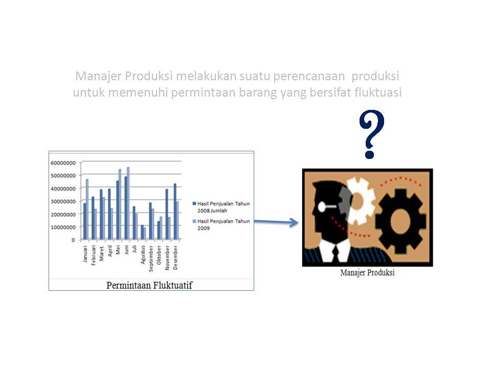 Manajer Produksi melakukan suatu perencanaan produksi untuk memenuhi permintaan barang yang bersifat fluktuasi