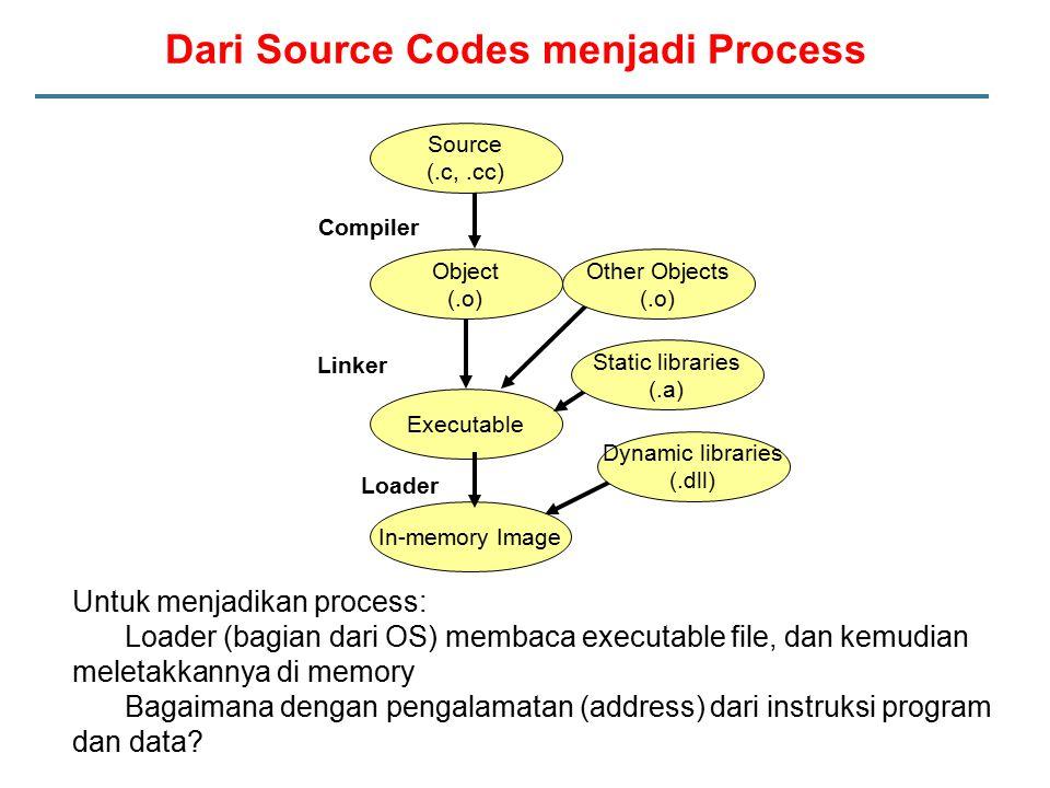 Dari Source Codes menjadi Process