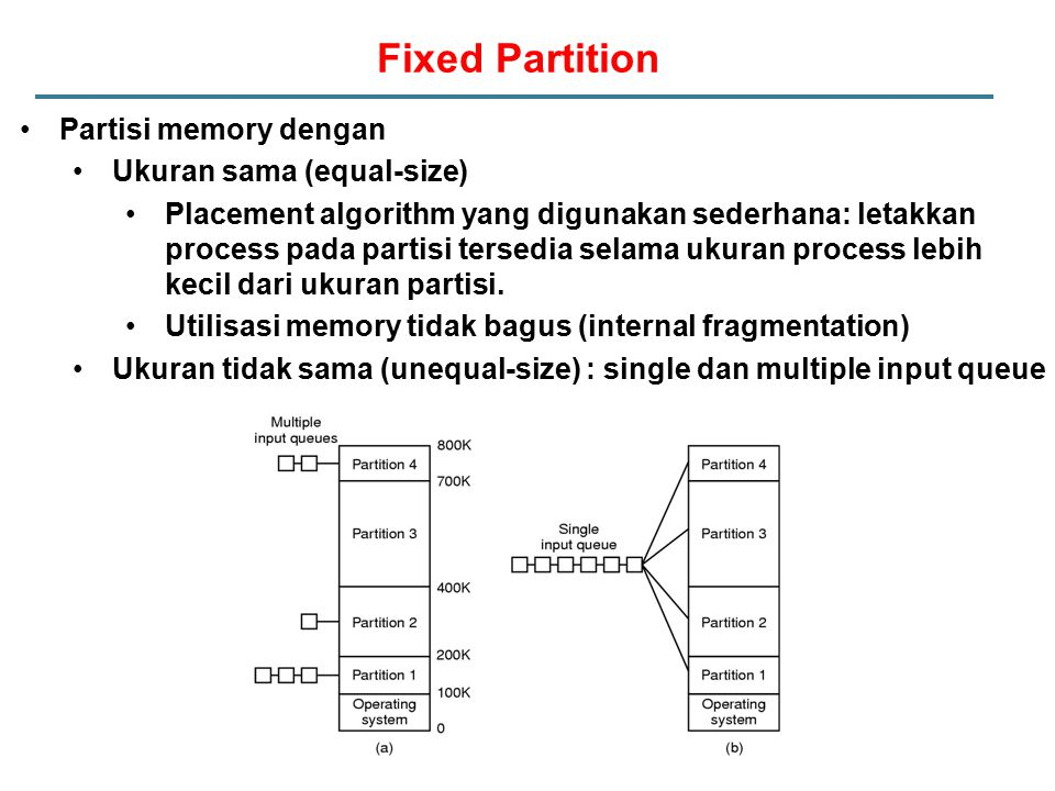 Fixed Partition Partisi memory dengan Ukuran sama (equal-size)
