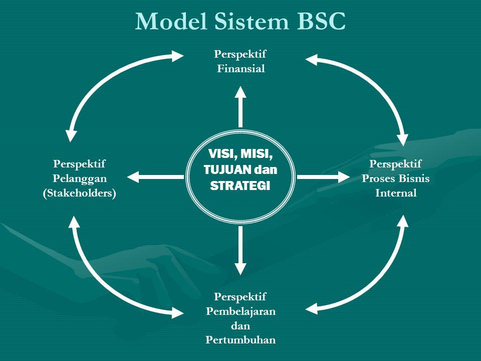 Model Sistem BSC VISI, MISI, TUJUAN dan STRATEGI Perspektif Finansial