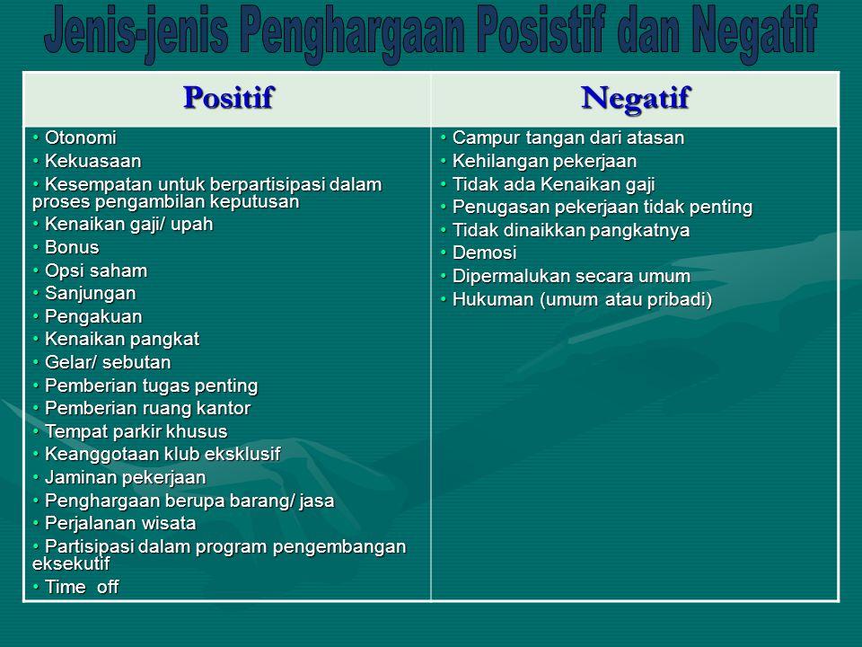 Jenis-jenis Penghargaan Posistif dan Negatif