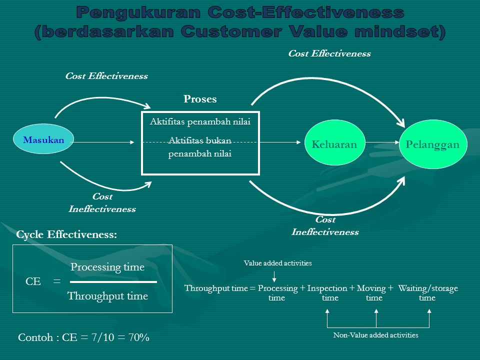 Pengukuran Cost-Effectiveness (berdasarkan Customer Value mindset)