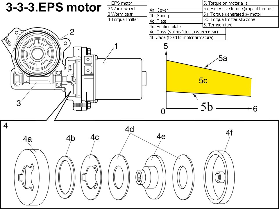 3-3-3.EPS motor 5b EPS motor is equipped with a torque limiter.