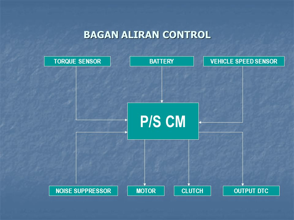 P/S CM BAGAN ALIRAN CONTROL TORQUE SENSOR BATTERY VEHICLE SPEED SENSOR