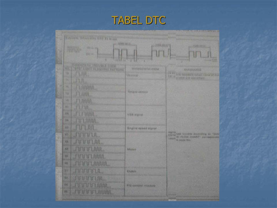 TABEL DTC